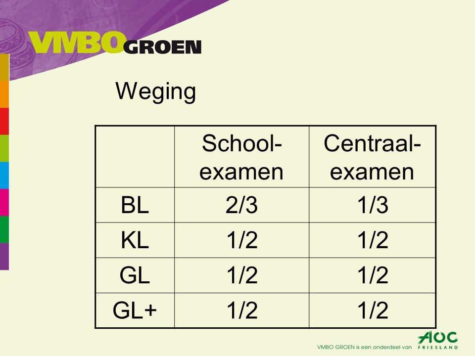 Weging School-examen Centraal-examen BL 2/3 1/3 KL 1/2 GL GL+