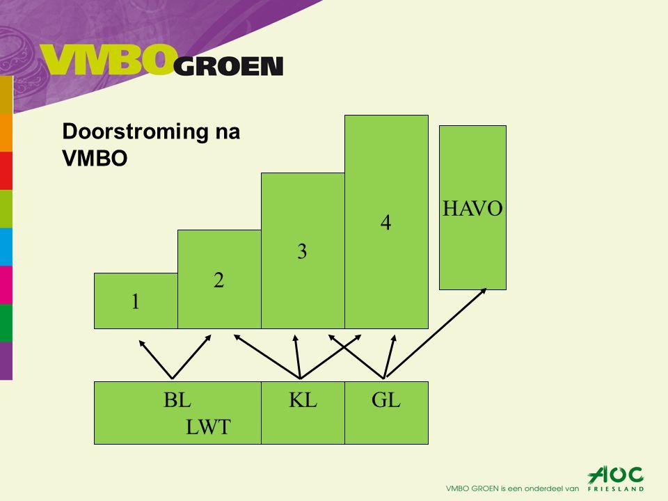 Doorstroming na VMBO 4 HAVO 3 2 1 BL LWT KL GL
