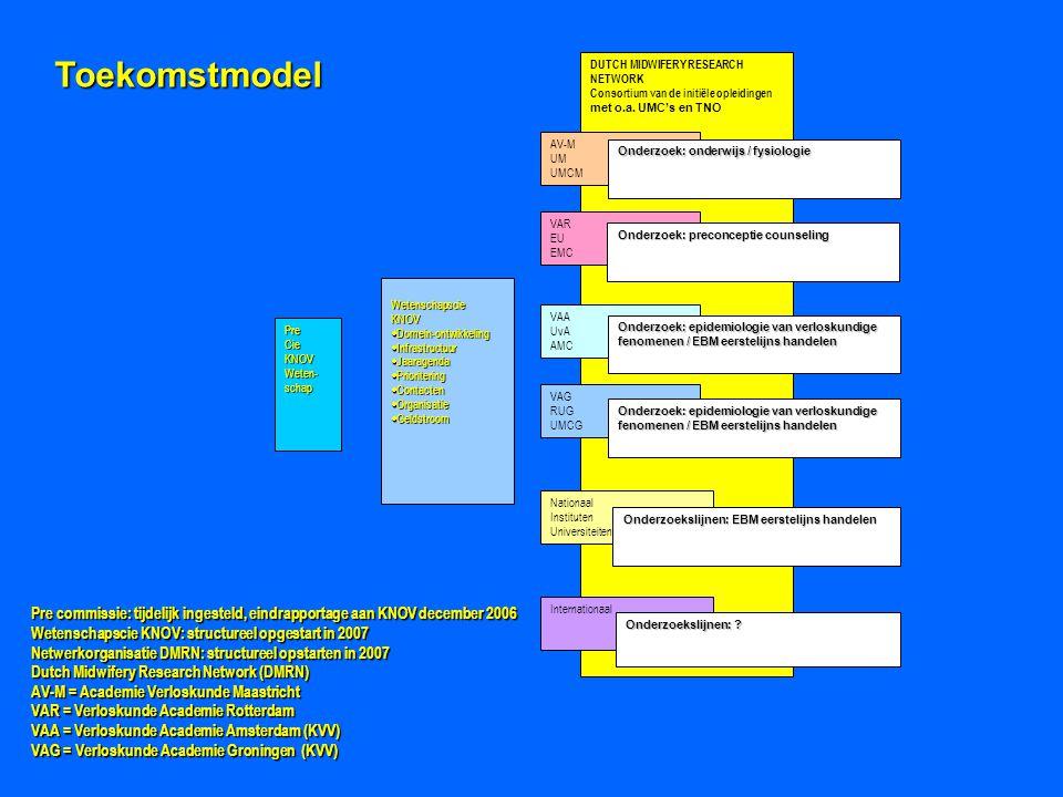 Toekomstmodel DUTCH MIDWIFERY RESEARCH. NETWORK. Consortium van de initiële opleidingen. met o.a. UMC's en TNO.