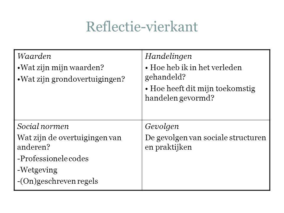 Reflectie-vierkant Waarden Wat zijn mijn waarden