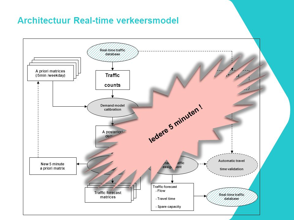 Architectuur Real-time verkeersmodel
