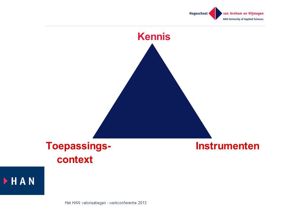 Kennis Toepassings-context Instrumenten