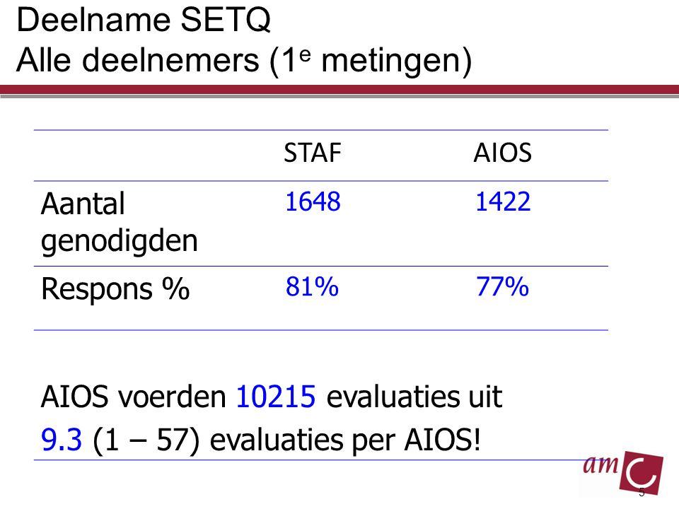 Deelname SETQ Alle deelnemers (1e metingen)