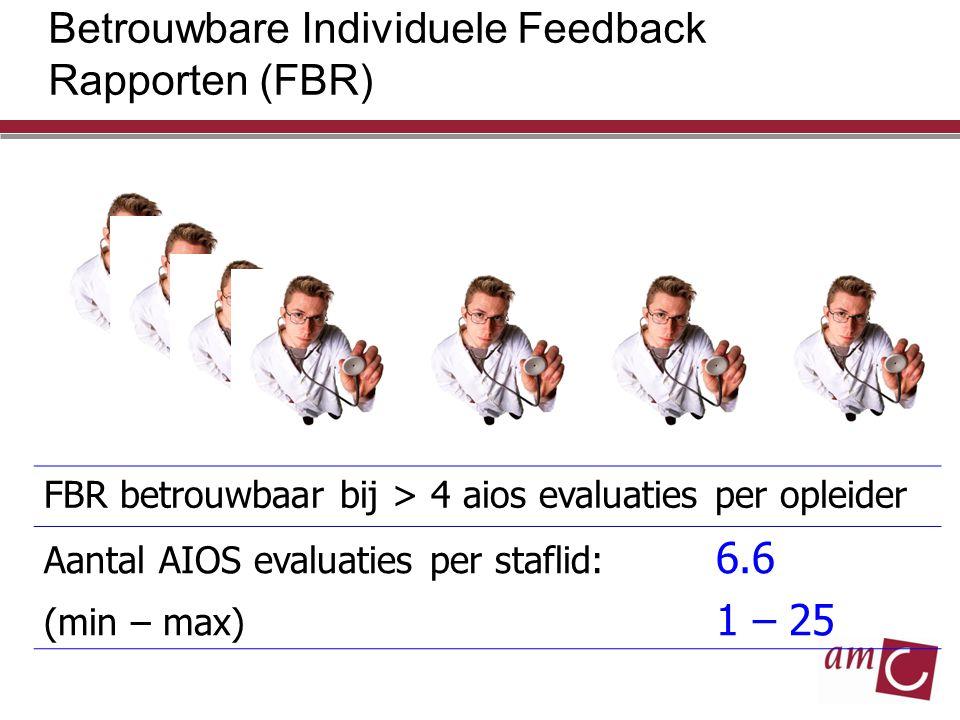 Betrouwbare Individuele Feedback Rapporten (FBR)