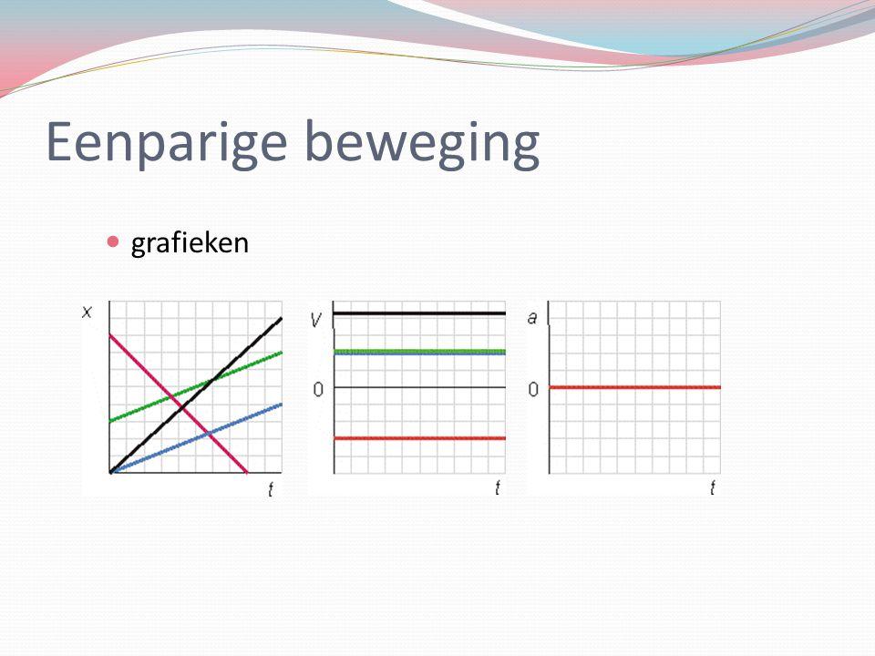 Eenparige beweging grafieken