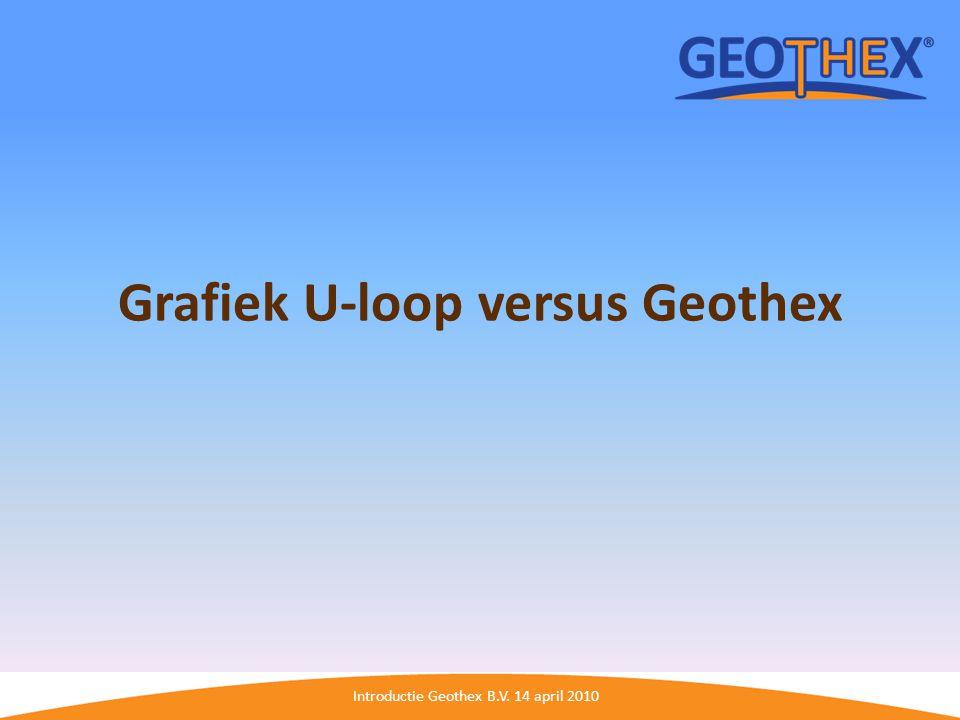 Grafiek U-loop versus Geothex