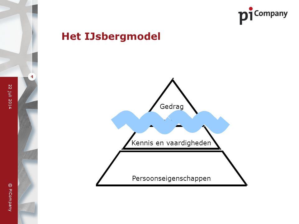 Het IJsbergmodel Gedrag Kennis en vaardigheden Persoonseigenschappen