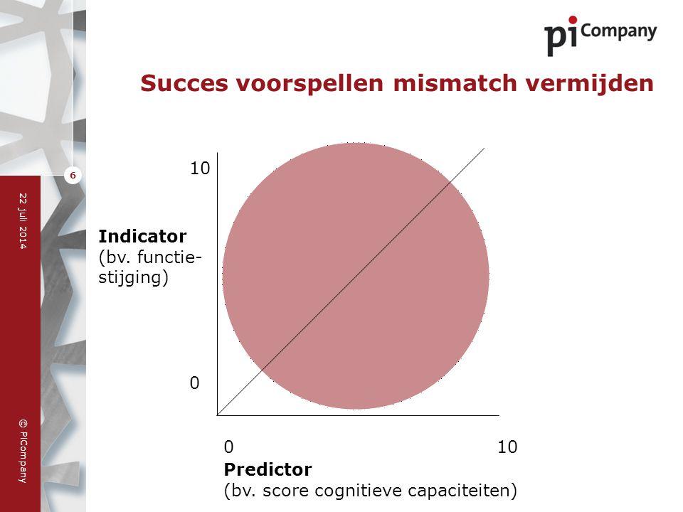 Succes voorspellen mismatch vermijden