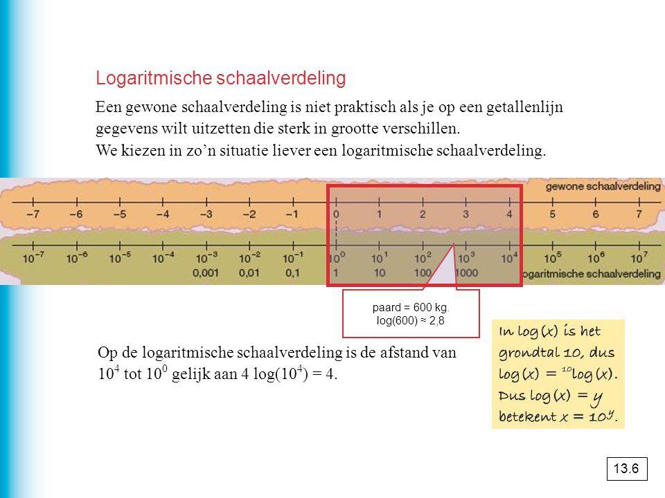 Logaritmische schaalverdeling