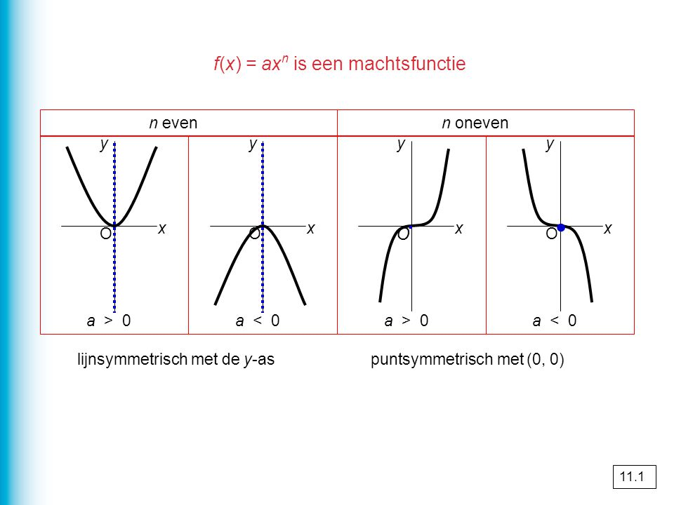 ∙ ∙ f(x) = axn is een machtsfunctie O n even n oneven y y y y a > 0