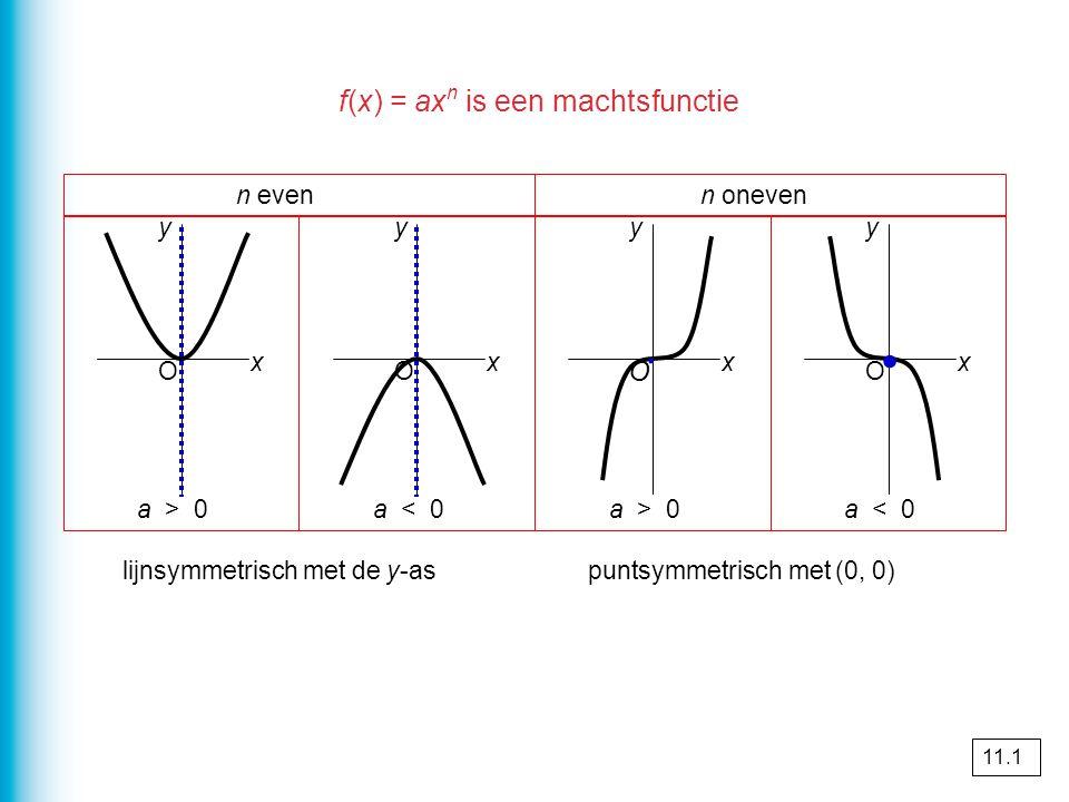 ∙ ∙ f(x) = axn is een machtsfunctie O n even n oneven y y y y a > 0