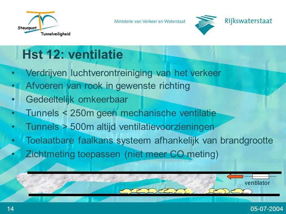 Hst 12: ventilatie Verdrijven luchtverontreiniging van het verkeer