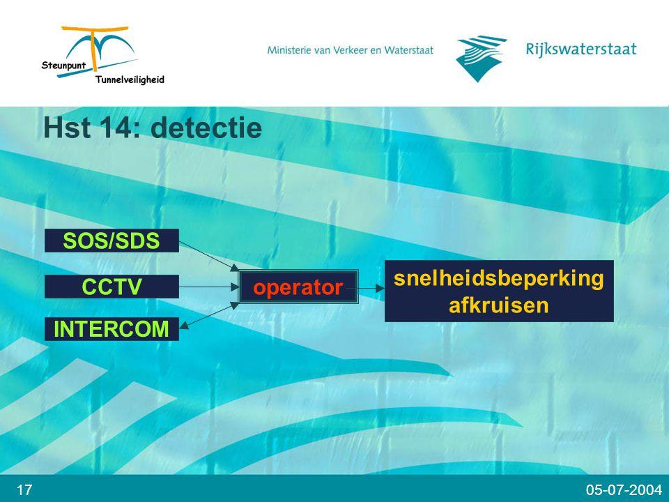 Hst 14: detectie SOS/SDS snelheidsbeperking operator CCTV afkruisen