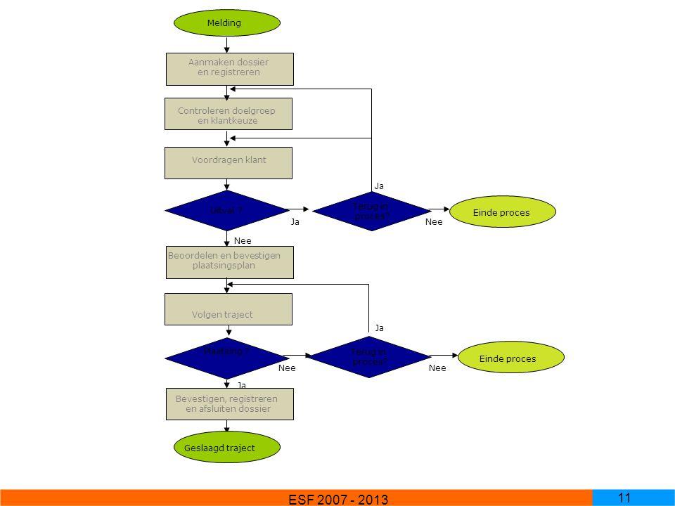 ESF 2007 - 2013 naar een effectief scholingsinzet Melding