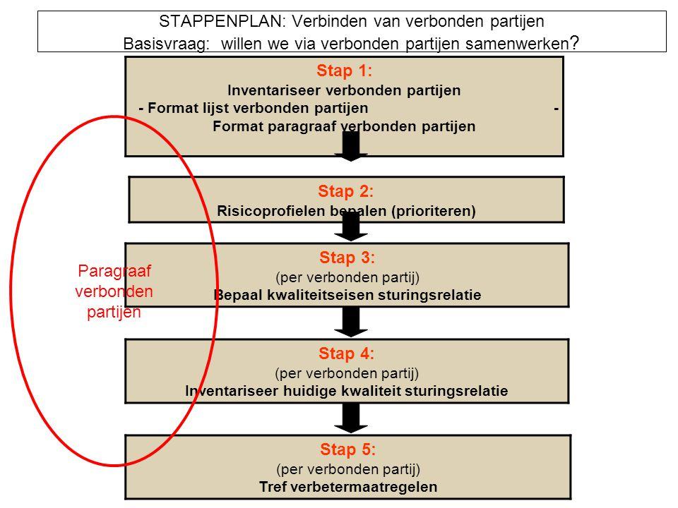 Stap 2: Risicoprofielen bepalen (prioriteren)