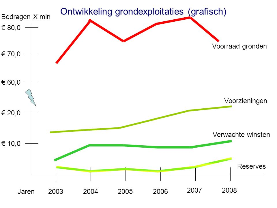 Ontwikkeling grondexploitaties (grafisch)