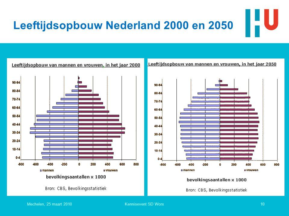 Leeftijdsopbouw Nederland 2000 en 2050