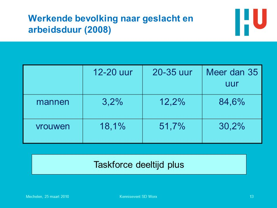 Werkende bevolking naar geslacht en arbeidsduur (2008)