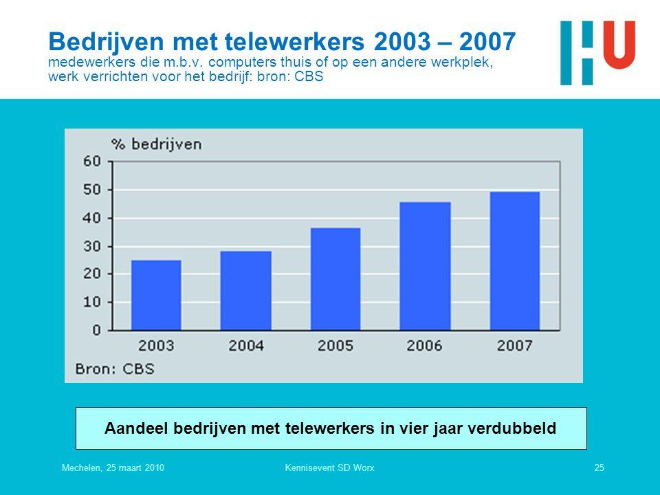 Aandeel bedrijven met telewerkers in vier jaar verdubbeld