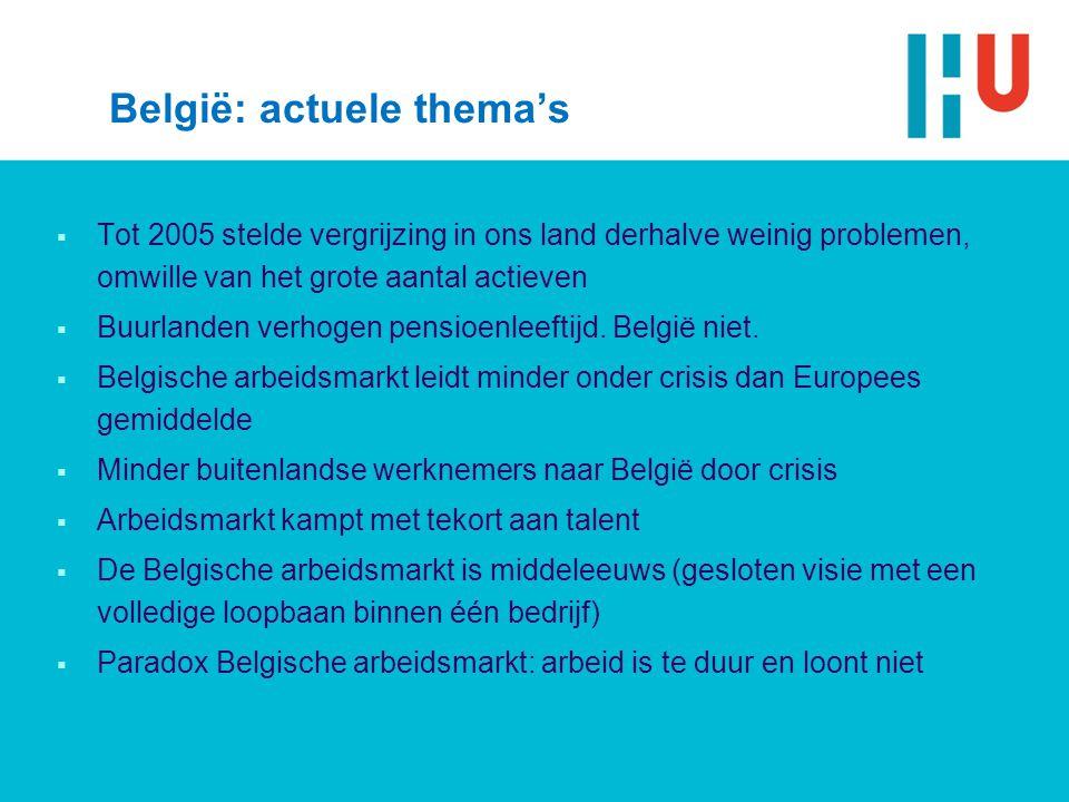 België: actuele thema's