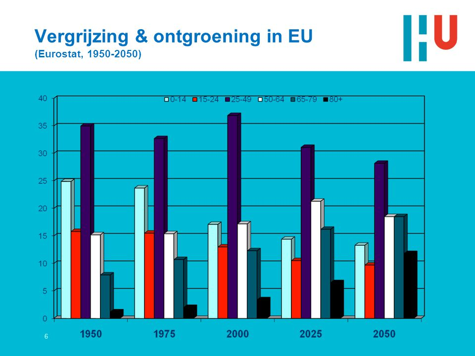 Vergrijzing & ontgroening in EU (Eurostat, 1950-2050)