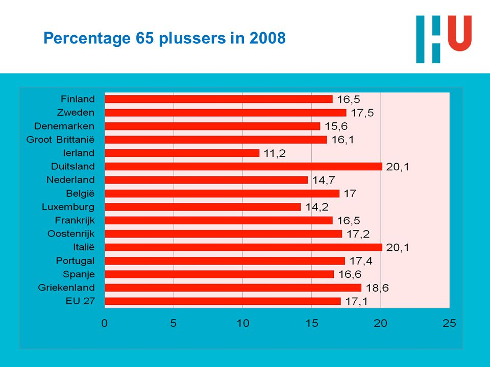 Percentage 65 plussers in 2008