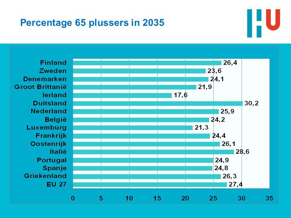 Percentage 65 plussers in 2035