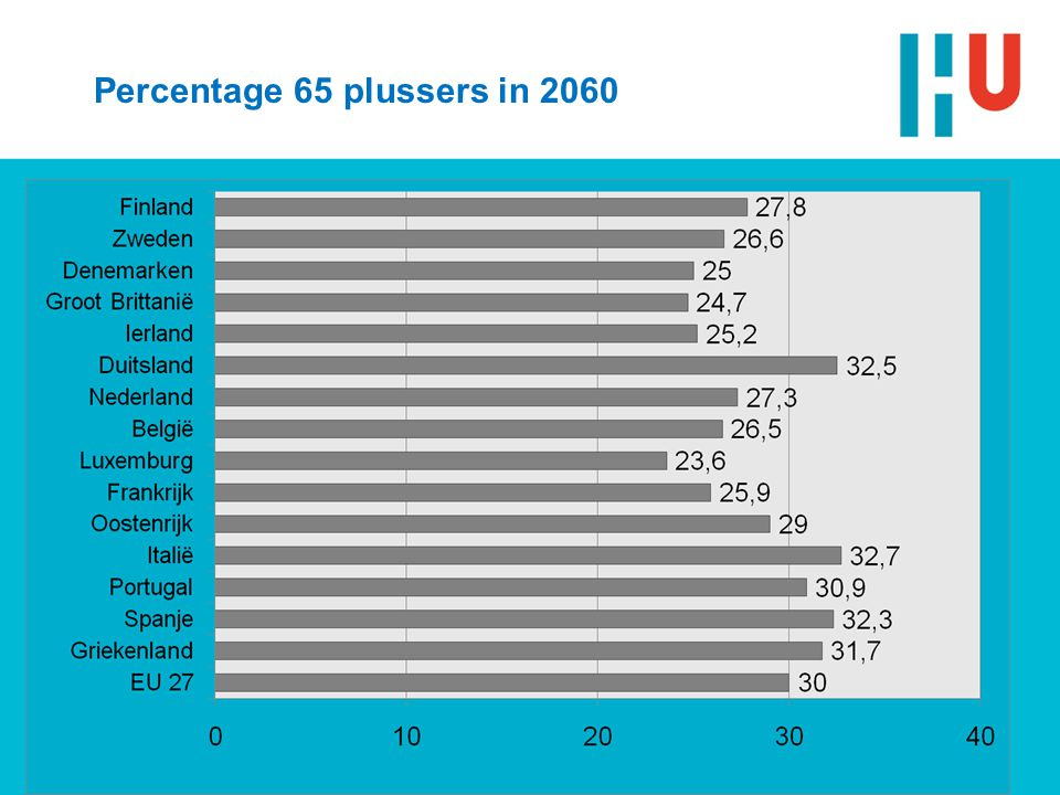 Percentage 65 plussers in 2060