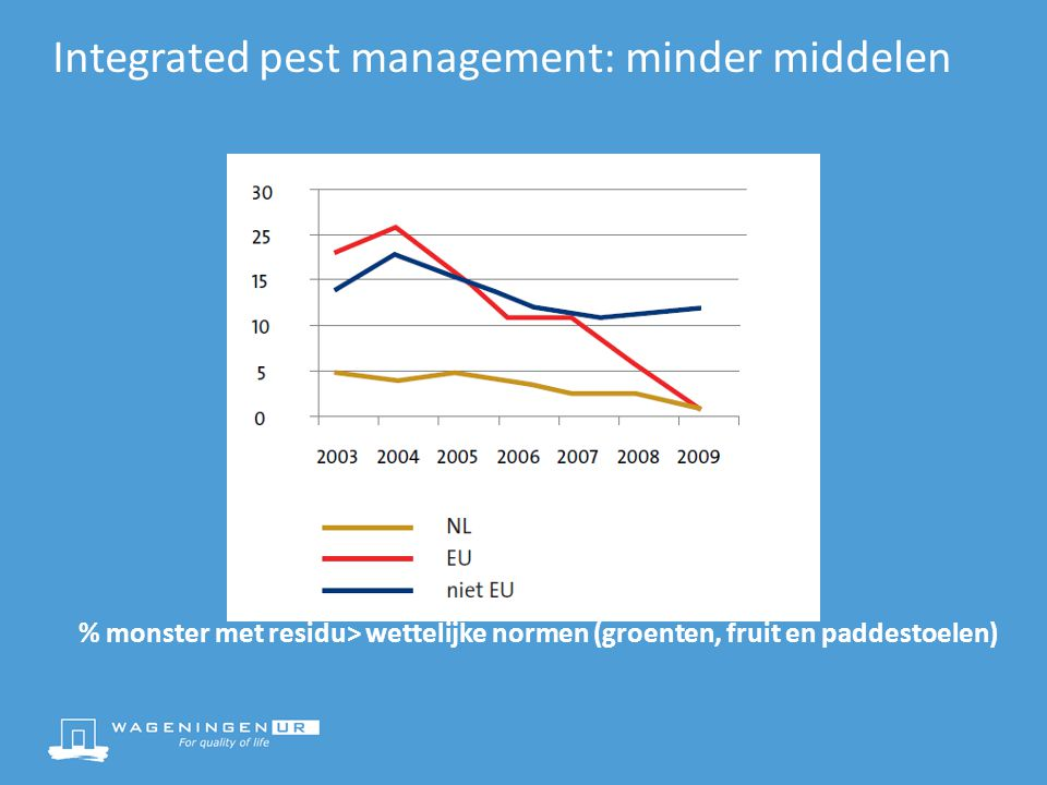 Integrated pest management: minder middelen