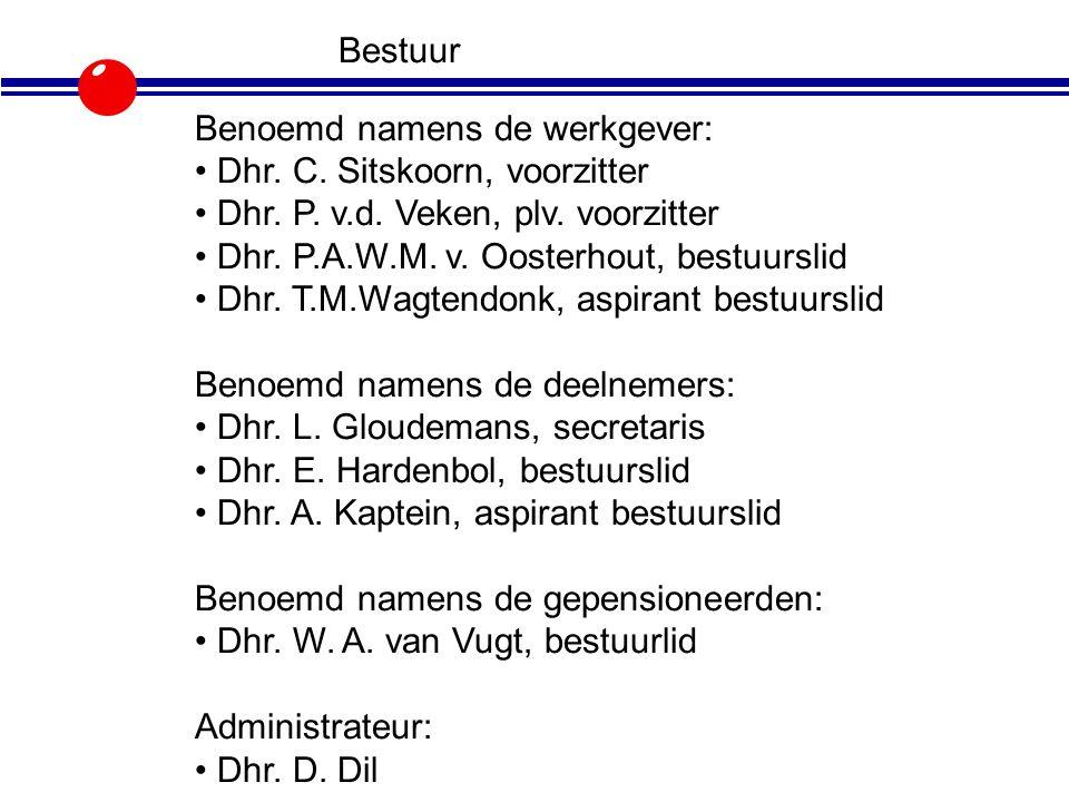 Bestuur Benoemd namens de werkgever: • Dhr. C. Sitskoorn, voorzitter. • Dhr. P. v.d. Veken, plv. voorzitter.