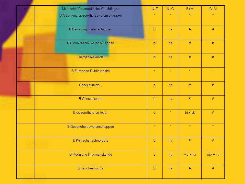 Medische/ Paramedische Opleidingen N+T N+G E+M C+M
