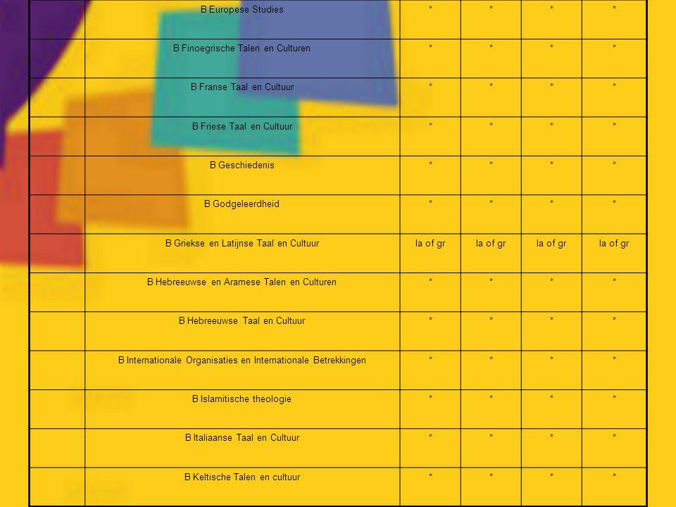 B Finoegrische Talen en Culturen