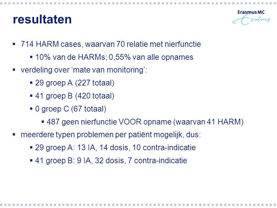 resultaten 714 HARM cases, waarvan 70 relatie met nierfunctie
