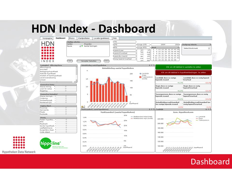 HDN Index - Dashboard Dashboard