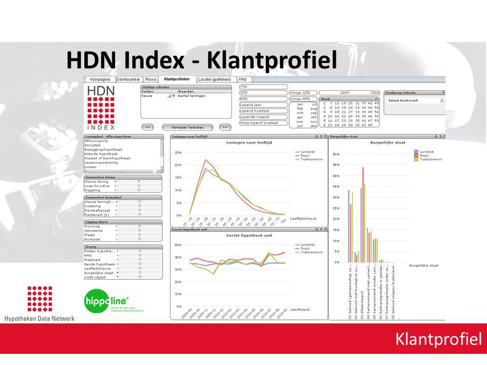 HDN Index - Klantprofiel