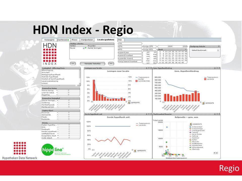 HDN Index - Regio Regio