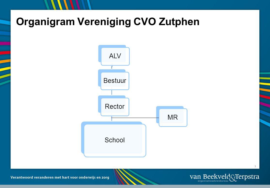 Organigram Vereniging CVO Zutphen