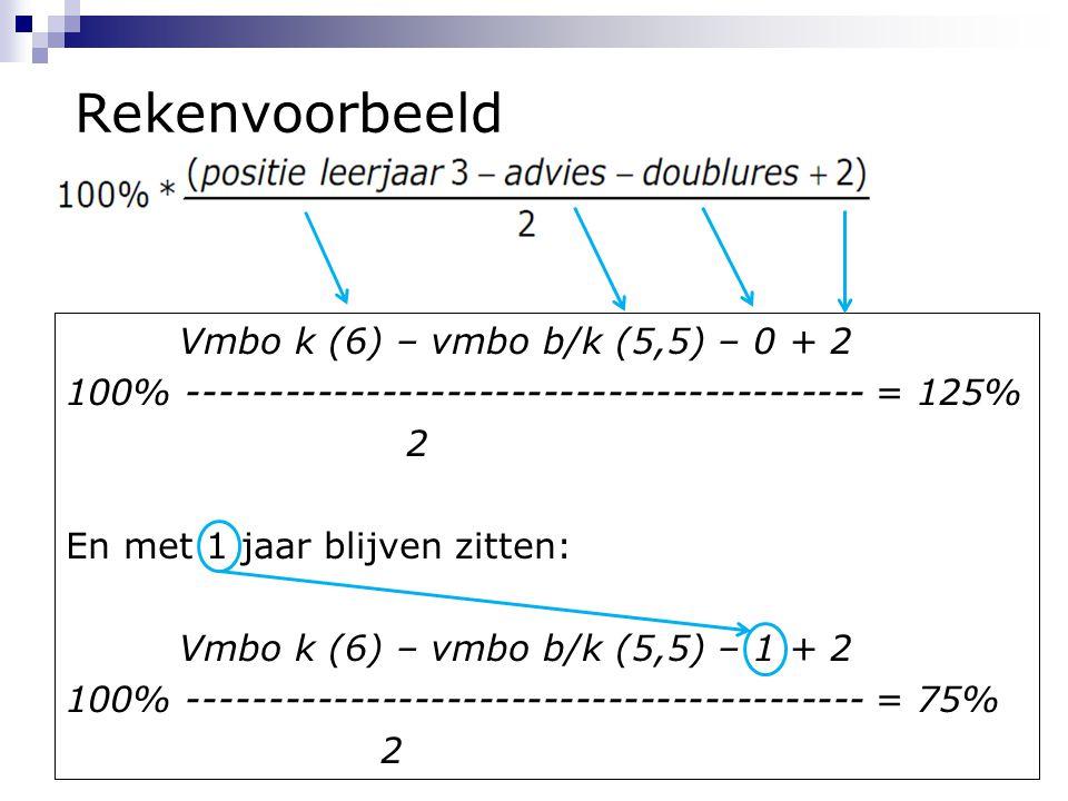 Rekenvoorbeeld Vmbo k (6) – vmbo b/k (5,5) – 0 + 2