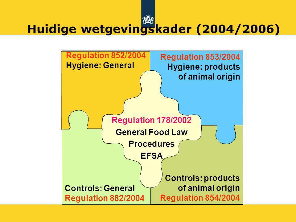 Huidige wetgevingskader (2004/2006)