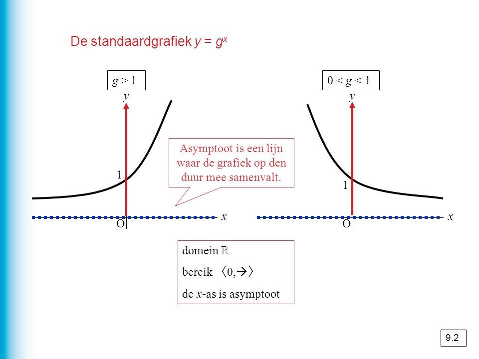 De standaardgrafiek y = gx