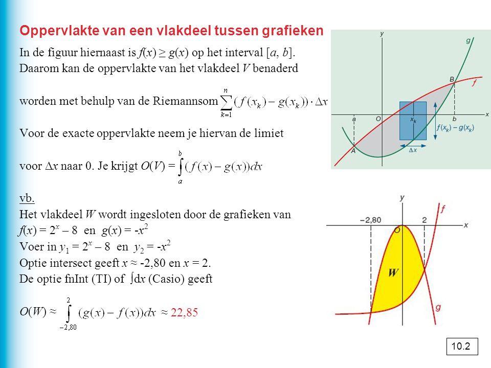 Oppervlakte van een vlakdeel tussen grafieken