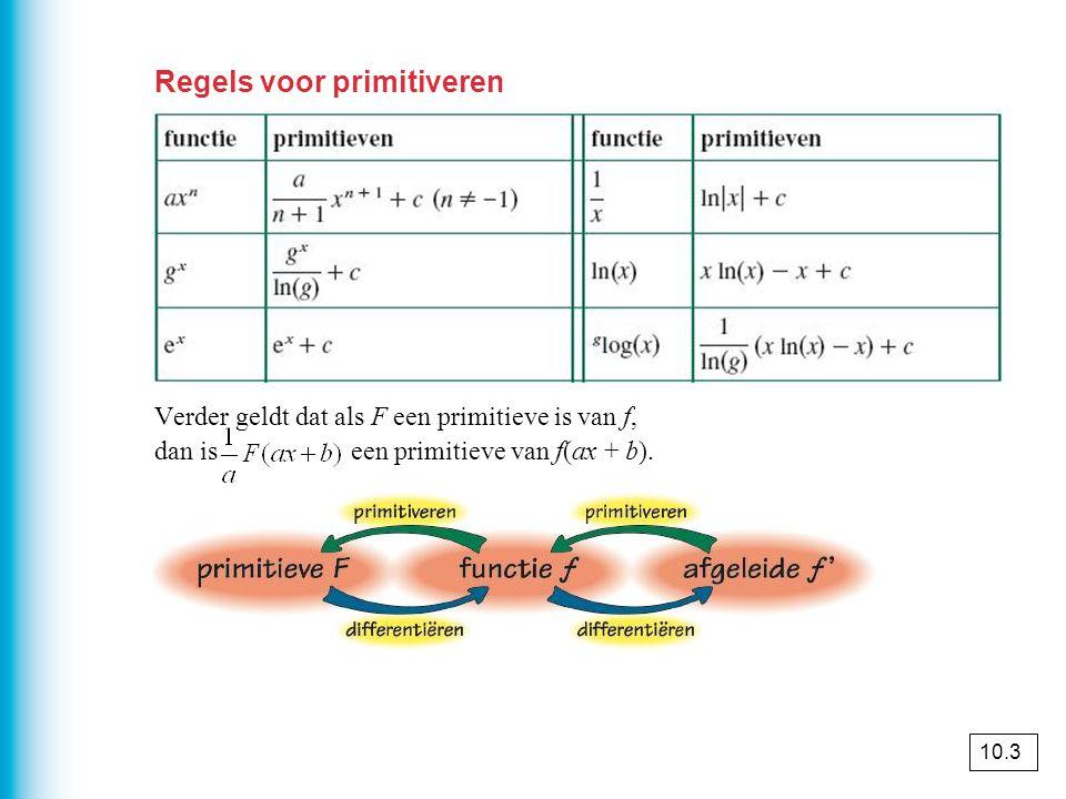 Regels voor primitiveren