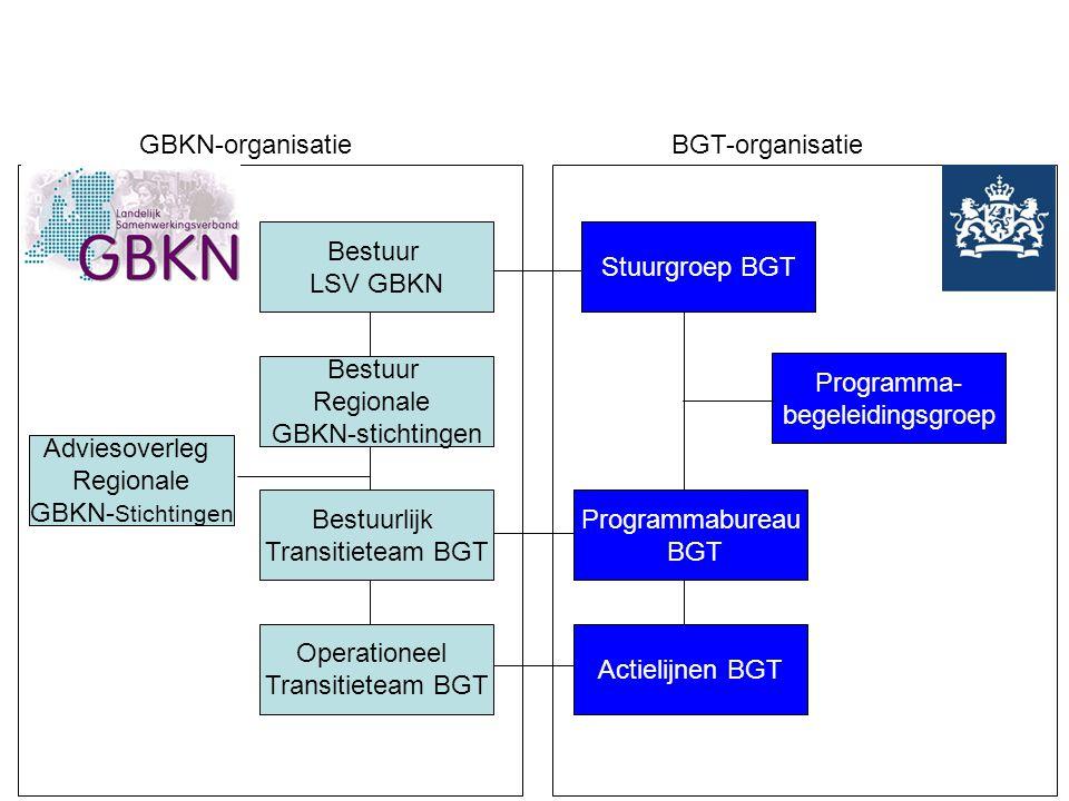 Bestuur LSV GBKN. Regionale. GBKN-stichtingen. Bestuurlijk. Transitieteam BGT. Operationeel. Stuurgroep BGT.
