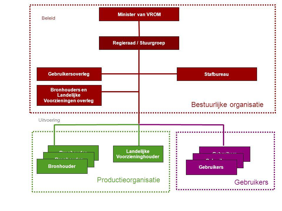 Regieraad / Stuurgroep Bronhouders en Landelijke Voorzieningen overleg