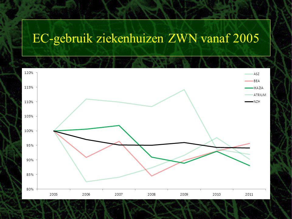 EC-gebruik ziekenhuizen ZWN vanaf 2005