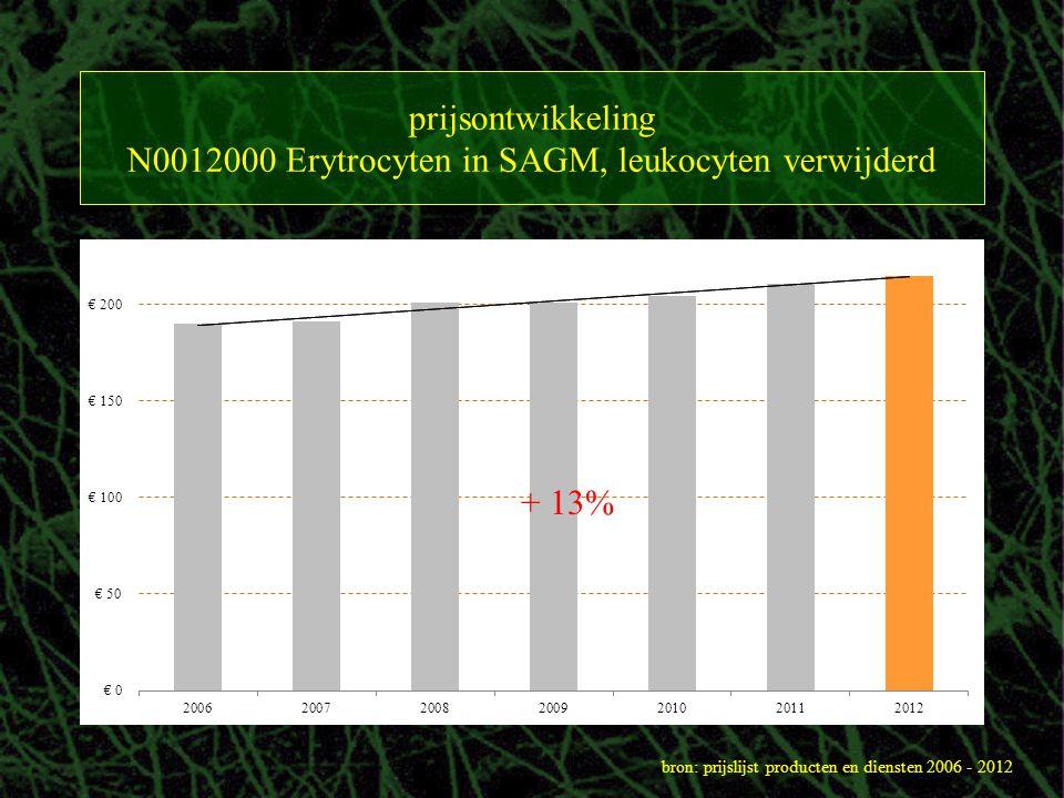 N0012000 Erytrocyten in SAGM, leukocyten verwijderd