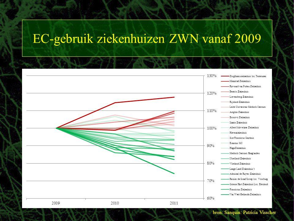 EC-gebruik ziekenhuizen ZWN vanaf 2009