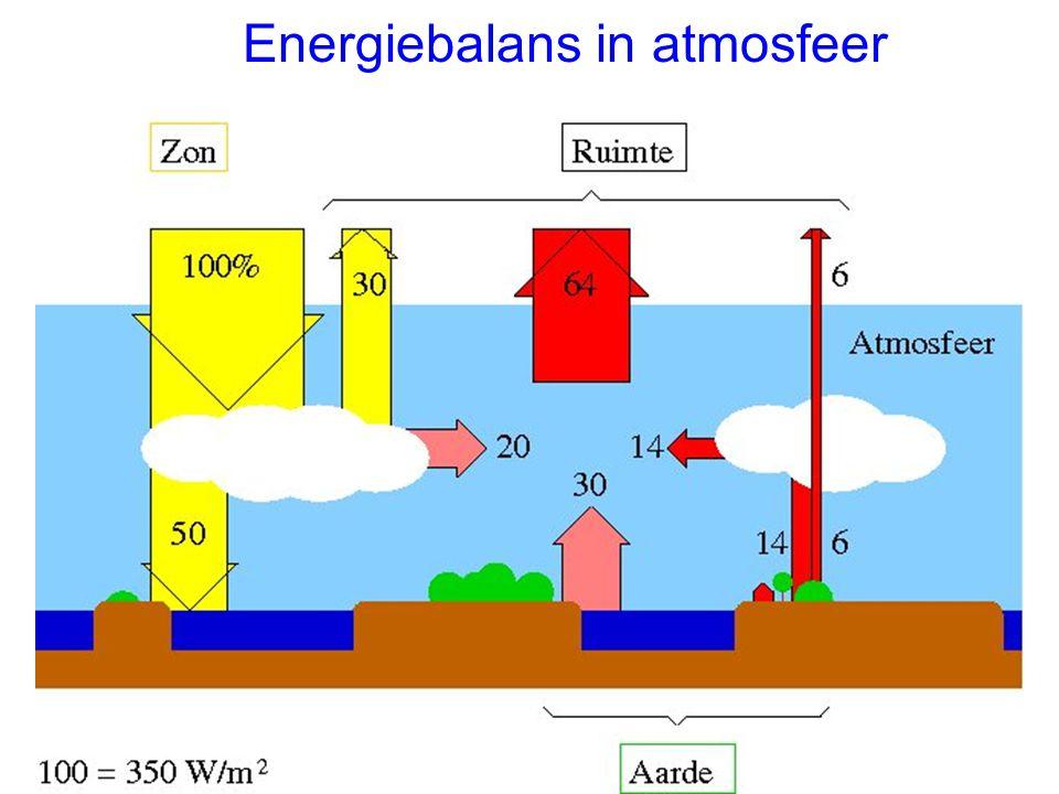 Energiebalans in atmosfeer
