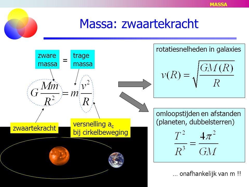 Massa: zwaartekracht = rotatiesnelheden in galaxies zwaartekracht