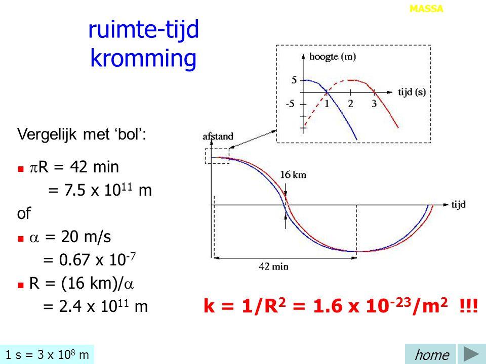 ruimte-tijd kromming k = 1/R2 = 1.6 x 10-23/m2 !!!